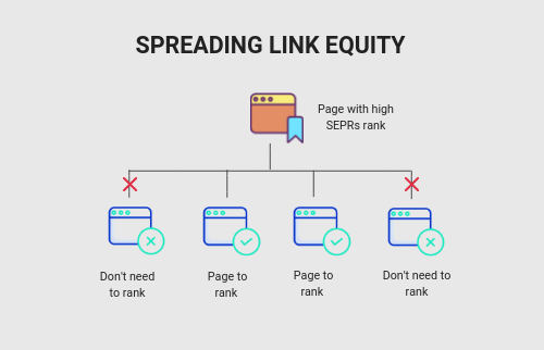 Internal Linking for SEO: Build Powerful Site's Structure
