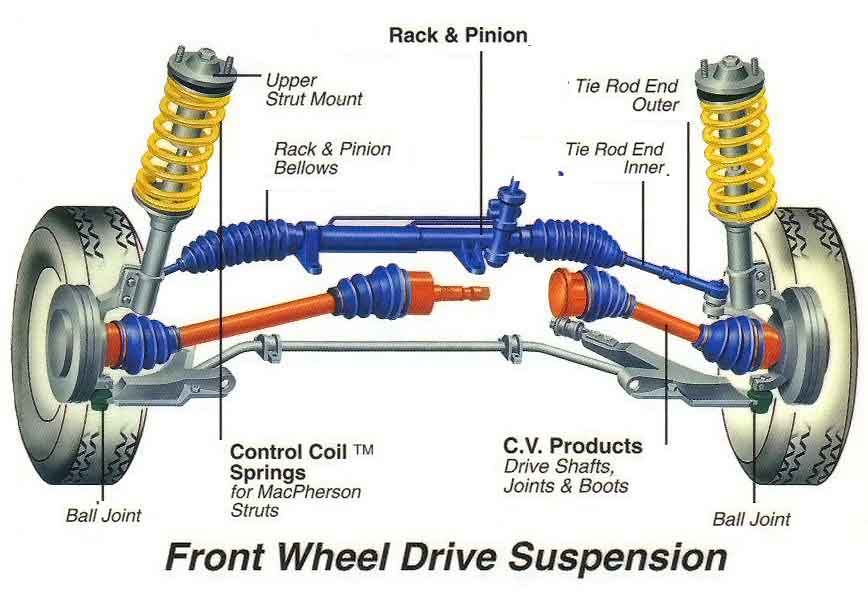 Do I need a front or four-wheel alignment?